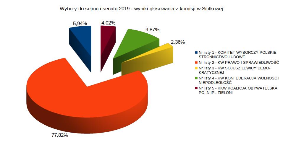 Wyniki wyborów do sejmu i senatu – 2019