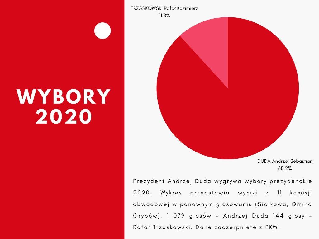 Andrzej Duda Prezydentem RP. Jak zagłosowała Siołkowa? Wybory 2020